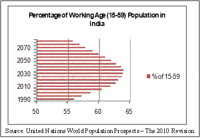 Essay on population of india